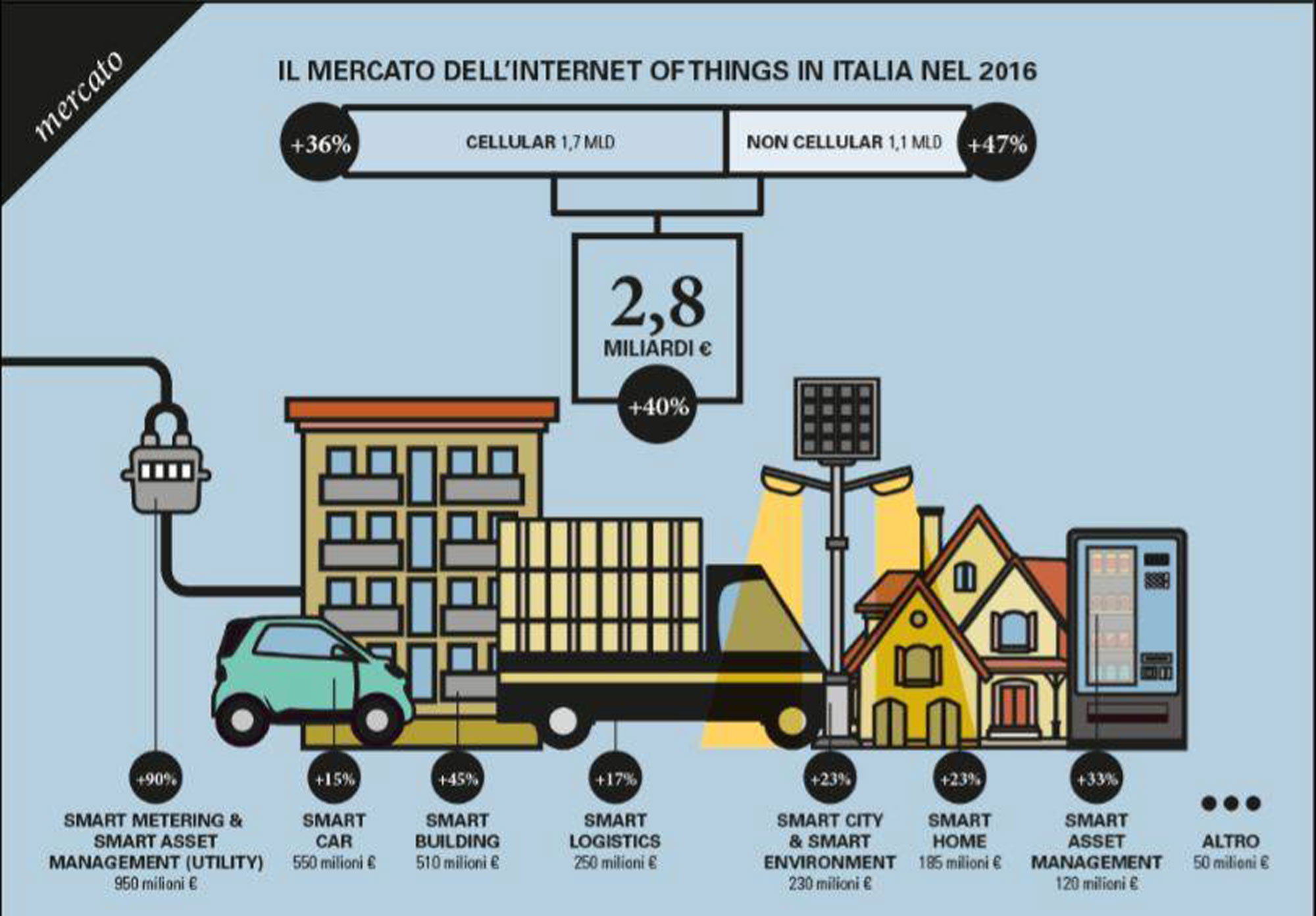 La crescita del mercato dell'Internet of Things in Italia